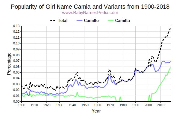 Variant Popularity Trend  for Camia  from 1900 to 2015