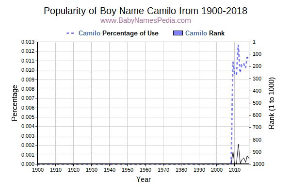 Popularity Trend  for Camilo  from 1900 to 2016