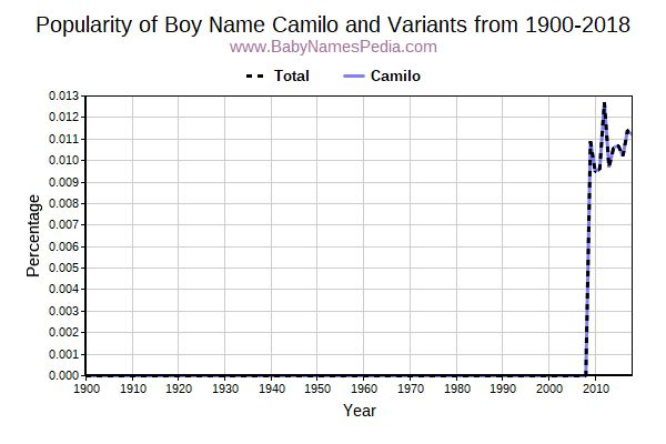 Variant Popularity Trend  for Camilo  from 1900 to 2016