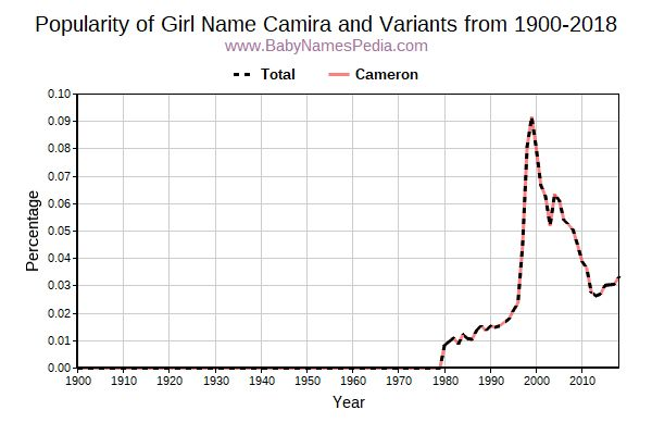 Variant Popularity Trend  for Camira  from 1900 to 2017