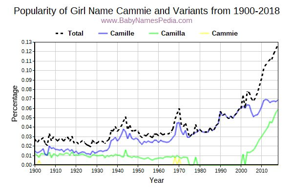Variant Popularity Trend  for Cammie  from 1900 to 2016