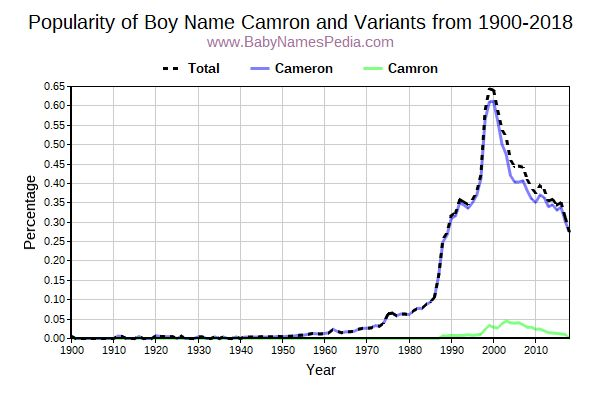 Variant Popularity Trend  for Camron  from 1900 to 2017