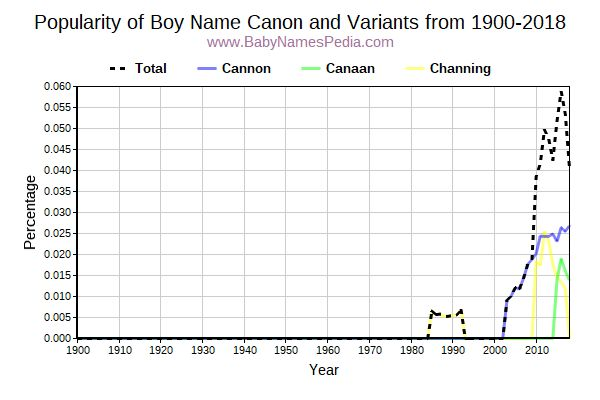 Variant Popularity Trend  for Canon  from 1900 to 2018