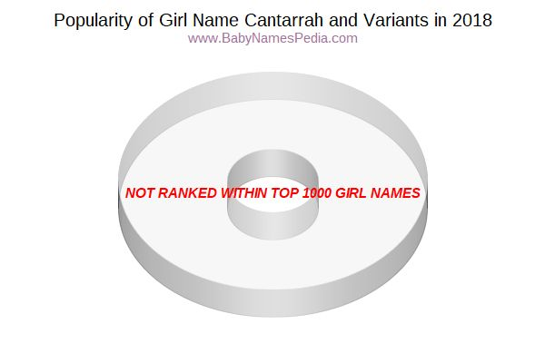 Variant Popularity Chart  for Cantarrah  in 2018