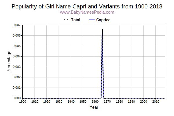 Variant Popularity Trend  for Capri  from 1900 to 2017