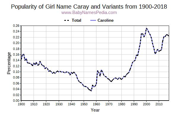 Variant Popularity Trend  for Caray  from 1900 to 2018