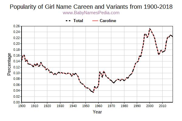 Variant Popularity Trend  for Careen  from 1900 to 2017