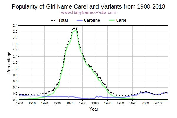 Variant Popularity Trend  for Carel  from 1900 to 2016