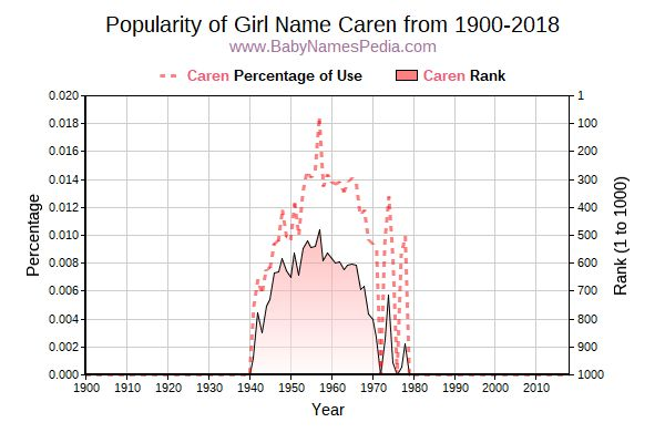 Popularity Trend  for Caren  from 1900 to 2018
