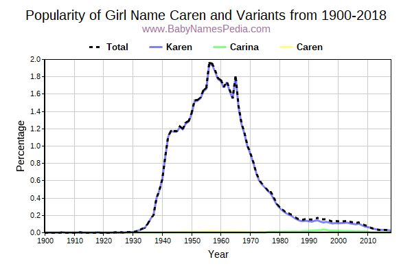 Variant Popularity Trend  for Caren  from 1900 to 2018