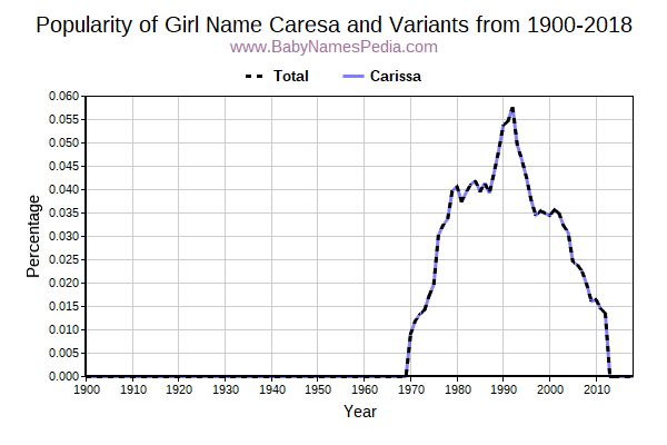 Variant Popularity Trend  for Caresa  from 1900 to 2018