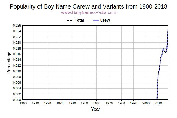 Variant Popularity Trend  for Carew  from 1900 to 2016