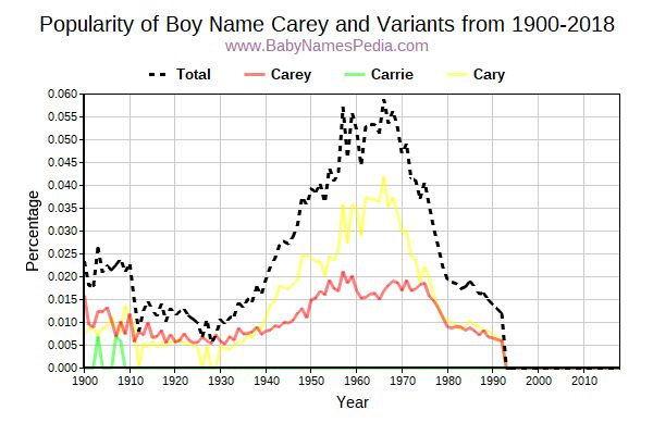 Variant Popularity Trend  for Carey  from 1900 to 2017