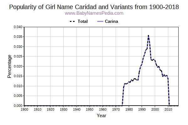 Variant Popularity Trend  for Caridad  from 1900 to 2018