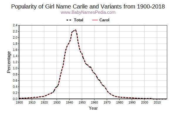 Variant Popularity Trend  for Carile  from 1900 to 2016