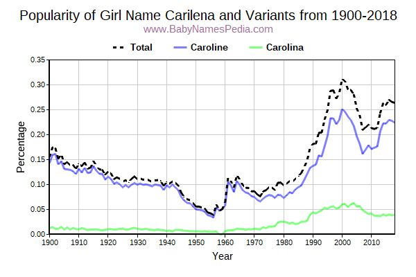 Variant Popularity Trend  for Carilena  from 1900 to 2017