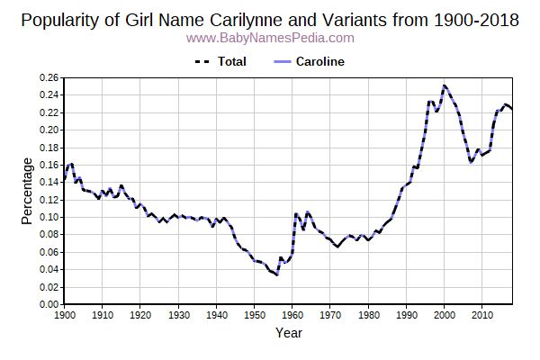 Variant Popularity Trend  for Carilynne  from 1900 to 2017