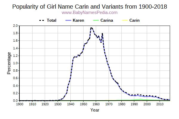 Variant Popularity Trend  for Carin  from 1900 to 2016