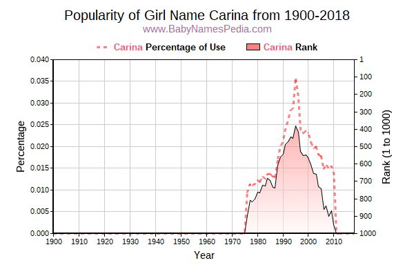 Popularity Trend  for Carina  from 1900 to 2018