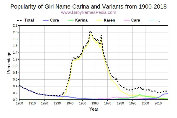 Variant Popularity Trend  for Carina  from 1900 to 2018