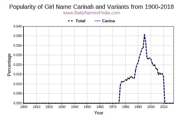 Variant Popularity Trend  for Carinah  from 1900 to 2017