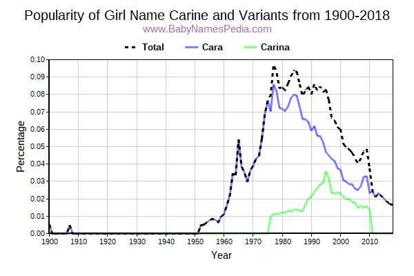 Variant Popularity Trend  for Carine  from 1900 to 2017