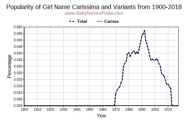 Variant Popularity Trend  for Carissima  from 1900 to 2015