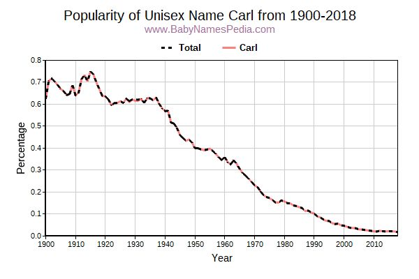 Unisex Popularity Trend  for Carl  from 1900 to 2015