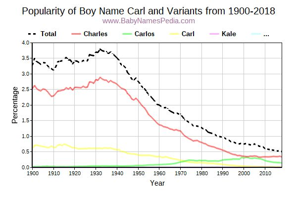 Variant Popularity Trend  for Carl  from 1900 to 2015
