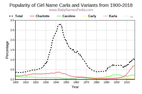 Variant Popularity Trend  for Carla  from 1900 to 2017