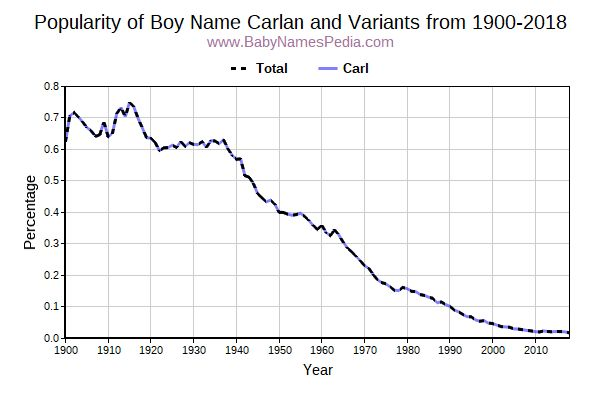 Variant Popularity Trend  for Carlan  from 1900 to 2018