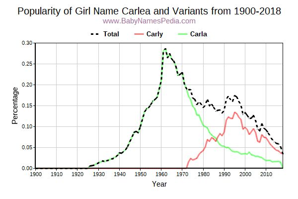 Variant Popularity Trend  for Carlea  from 1900 to 2015