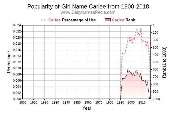 Popularity Trend  for Carlee  from 1900 to 2016