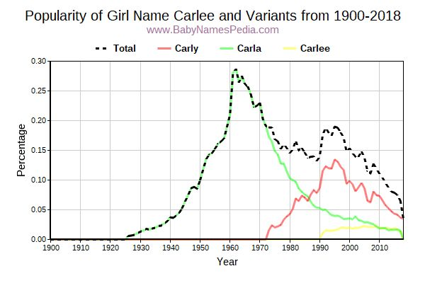 Variant Popularity Trend  for Carlee  from 1900 to 2016