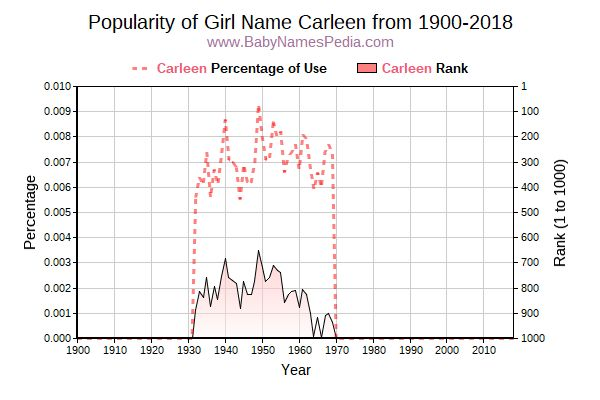 Popularity Trend  for Carleen  from 1900 to 2016
