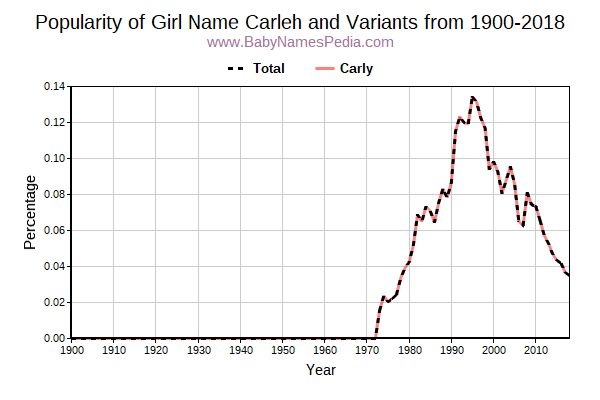Variant Popularity Trend  for Carleh  from 1900 to 2018