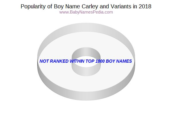 Variant Popularity Chart  for Carley  in 2017