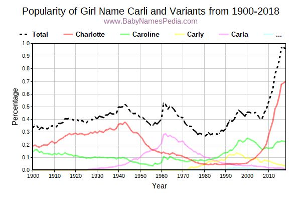 Variant Popularity Trend  for Carli  from 1900 to 2018