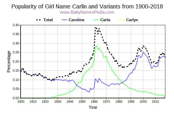 Variant Popularity Trend  for Carlin  from 1900 to 2017