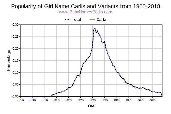 Variant Popularity Trend  for Carlis  from 1900 to 2018