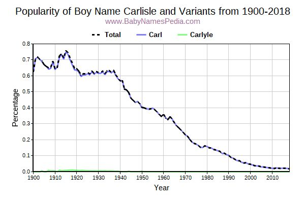 Variant Popularity Trend  for Carlisle  from 1900 to 2018