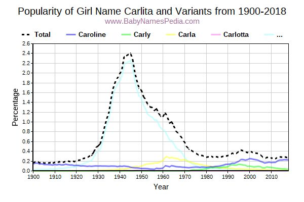 Variant Popularity Trend  for Carlita  from 1900 to 2017