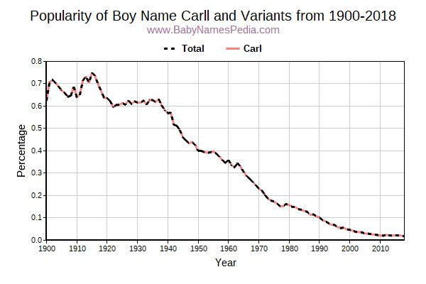 Variant Popularity Trend  for Carll  from 1900 to 2018