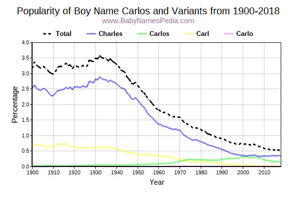Variant Popularity Trend  for Carlos  from 1900 to 2015
