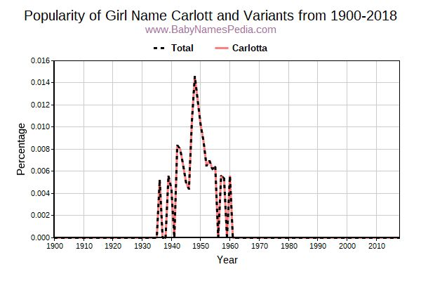 Variant Popularity Trend  for Carlott  from 1900 to 2017