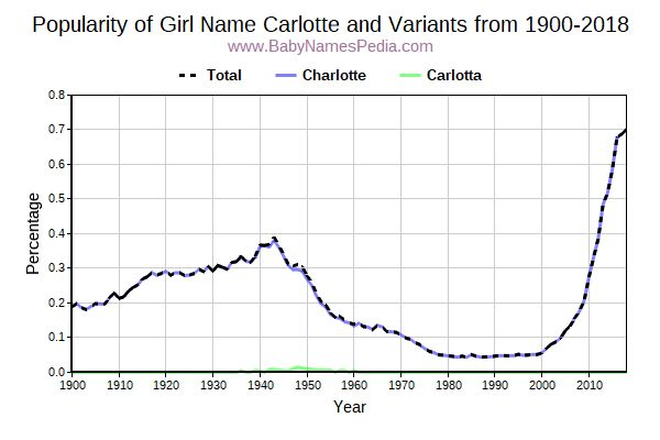 Variant Popularity Trend  for Carlotte  from 1900 to 2017