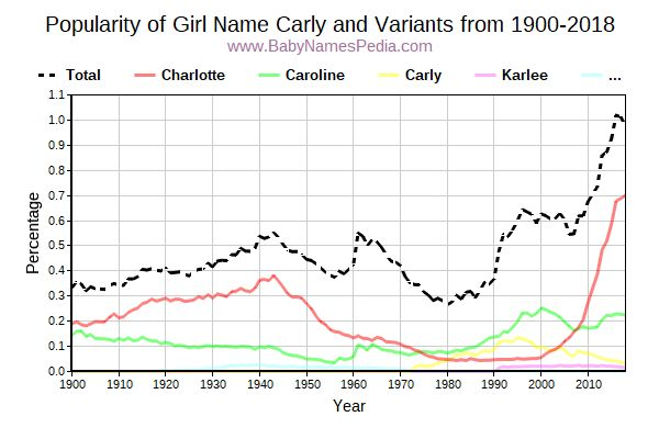 Variant Popularity Trend  for Carly  from 1900 to 2016