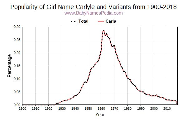 Variant Popularity Trend  for Carlyle  from 1900 to 2017