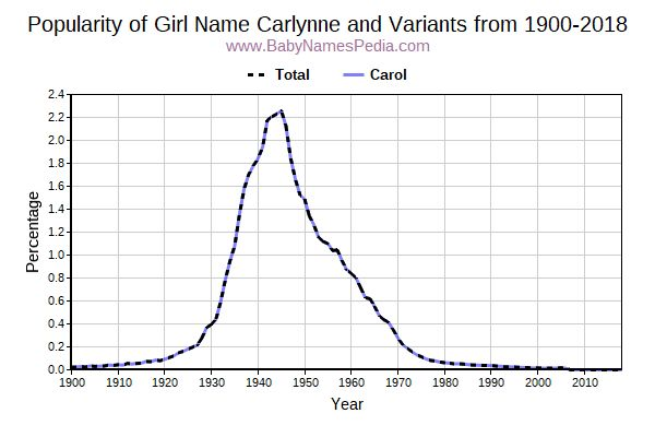 Variant Popularity Trend  for Carlynne  from 1900 to 2016