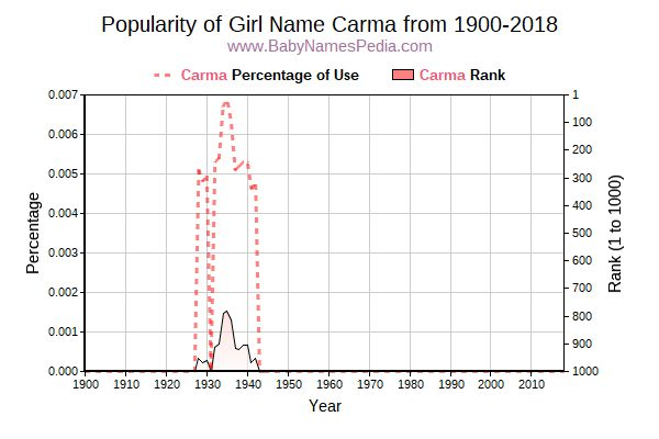 Popularity Trend  for Carma  from 1900 to 2017